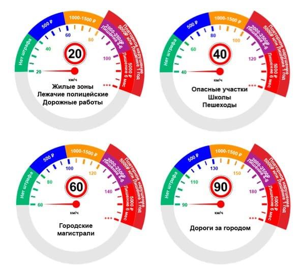 Какой штраф за превышение скорости в 2020 году