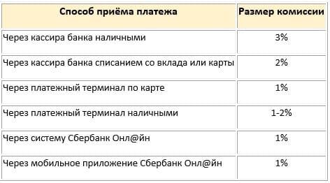 Комиссия при оплате штрафа ГИБДД в сбербанке