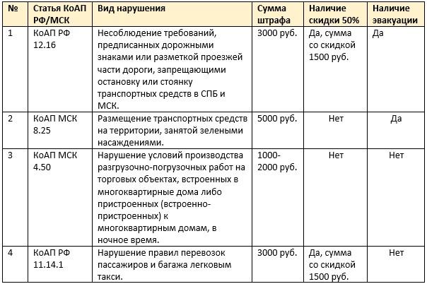 Ниже представлена таблица взысканий в Москве за игнорирование ПДД.